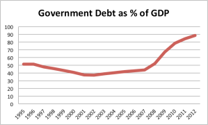 Government Debt as % of GDP UK