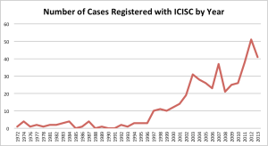 Cases registered with ICISC 1972 - 2013 by year